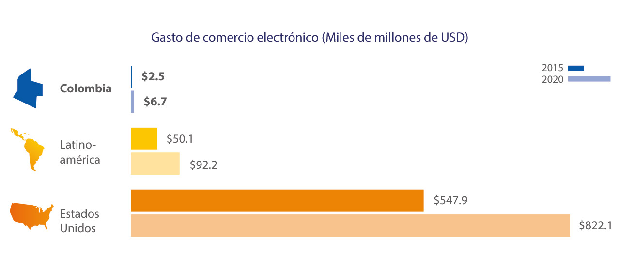 colombia-ecommerce-spend-1-1280x554
