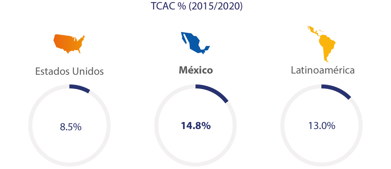 mexico-ecommerce-spend-2-1280x554